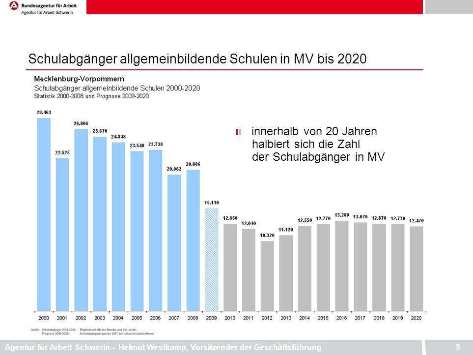 Schulabgänger allgemeinbildende Schulen in MV bis 2020
