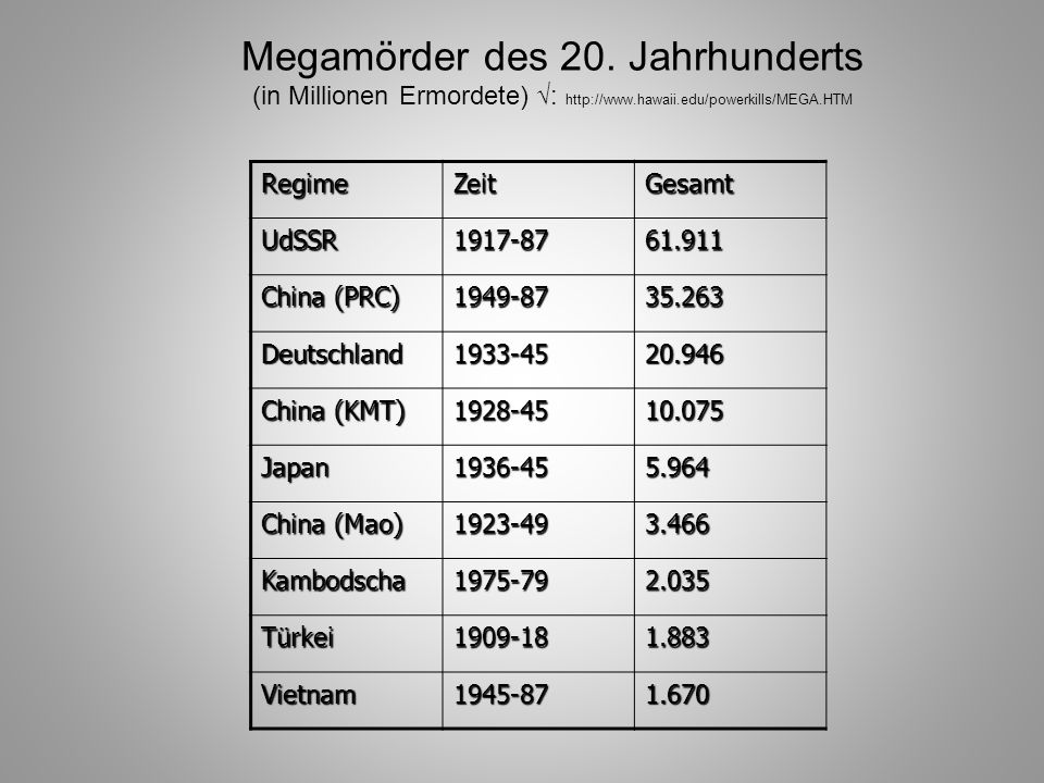 Megamörder des 20. Jahrhunderts (in Millionen Ermordete) √: http://www