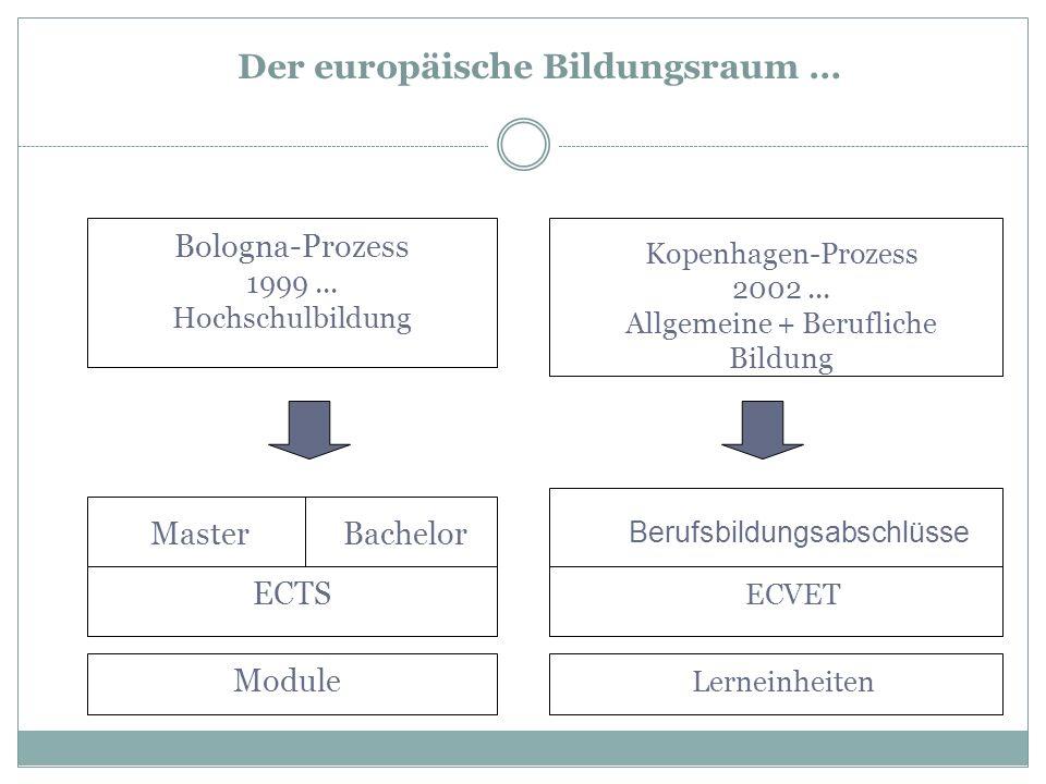 Der europäische Bildungsraum …