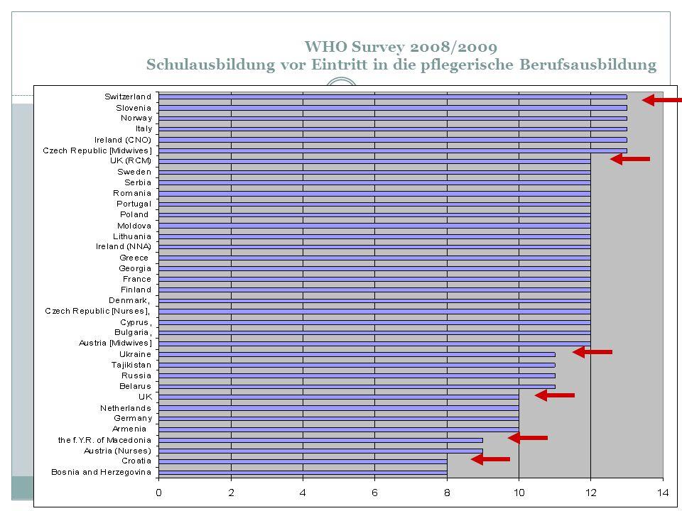 WHO Survey 2008/2009 Schulausbildung vor Eintritt in die pflegerische Berufsausbildung