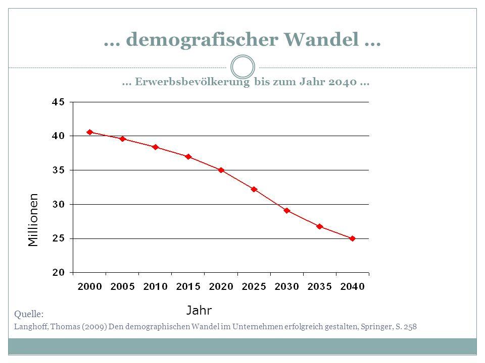 … demografischer Wandel …