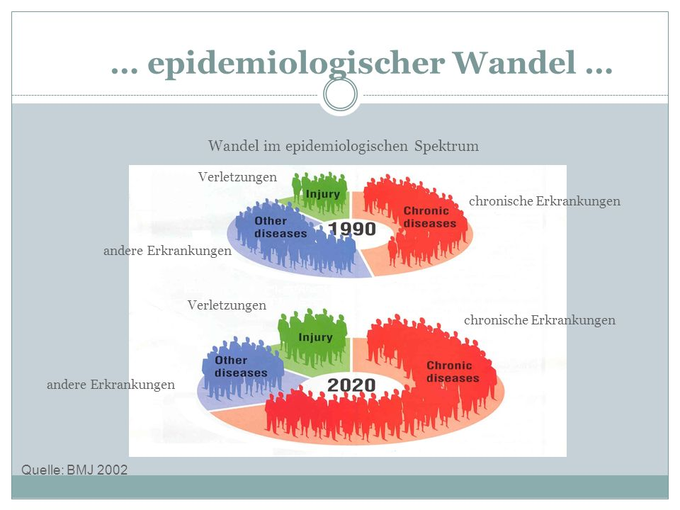 … epidemiologischer Wandel …