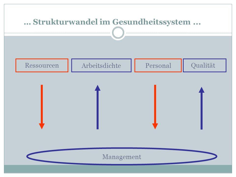 … Strukturwandel im Gesundheitssystem ...