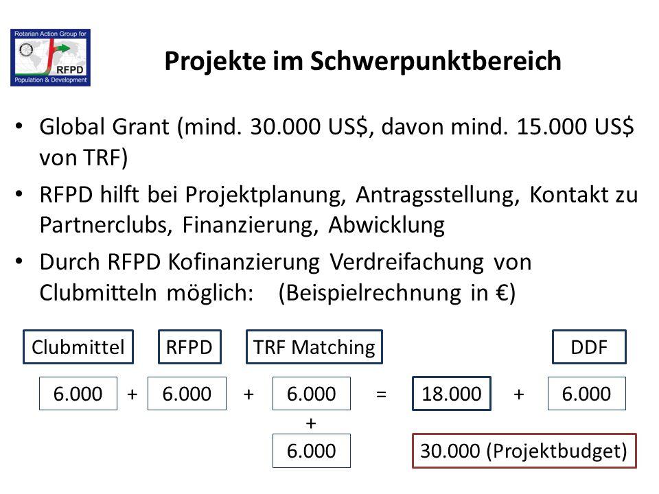 Projekte im Schwerpunktbereich