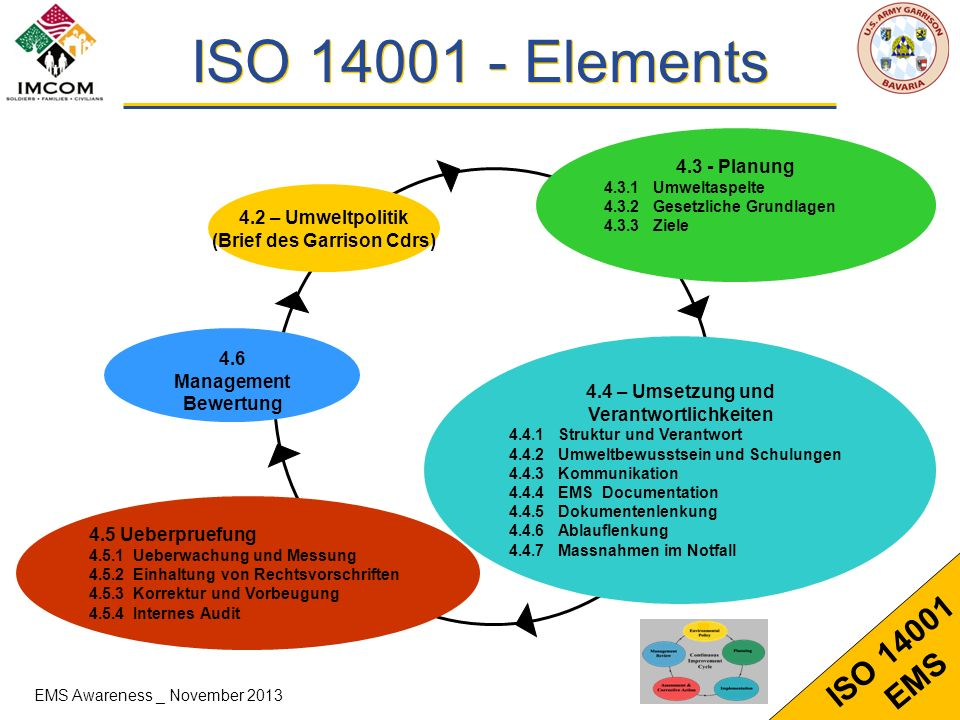 ISO Elements Planung