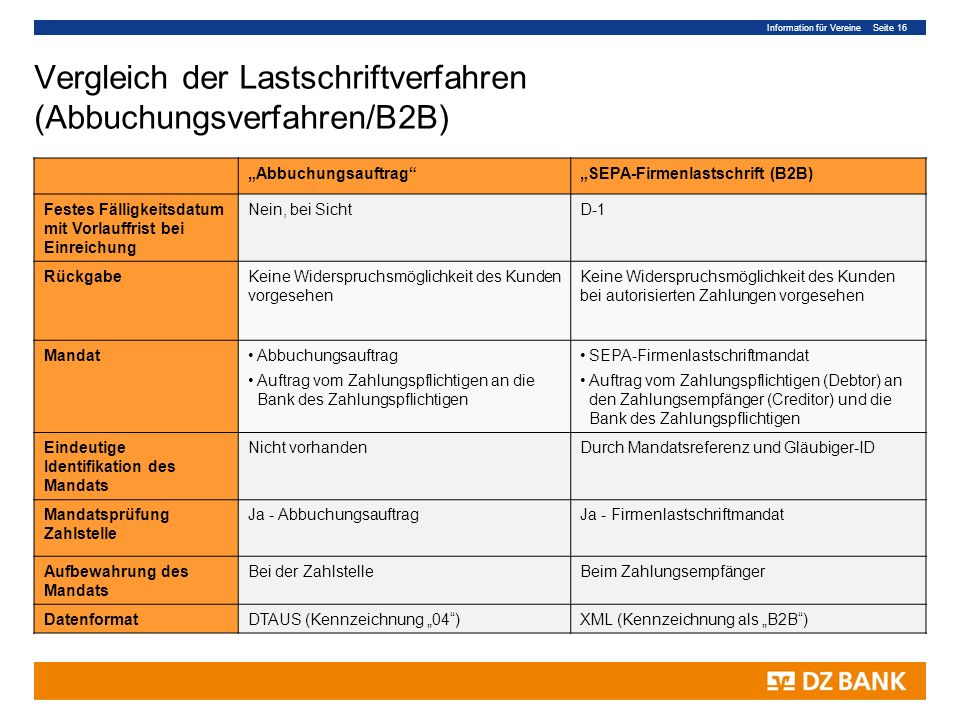 Vergleich der Lastschriftverfahren (Abbuchungsverfahren/B2B)