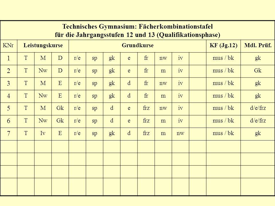 Technisches Gymnasium: Fächerkombinationstafel für die Jahrgangsstufen 12 und 13 (Qualifikationsphase)