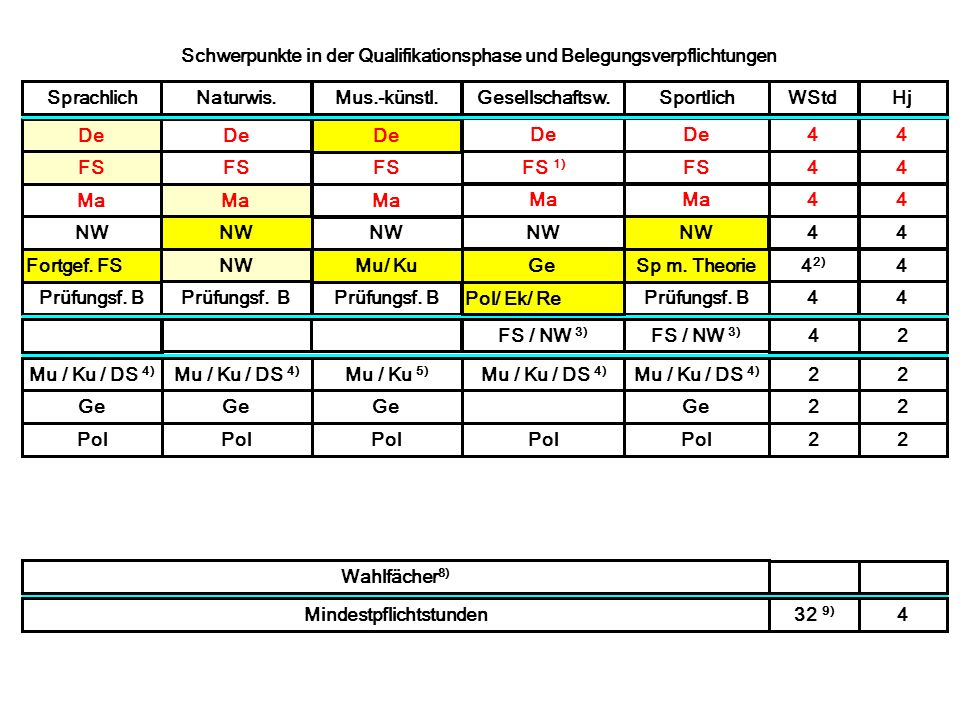 Schwerpunkte in der Qualifikationsphase und Belegungsverpflichtungen