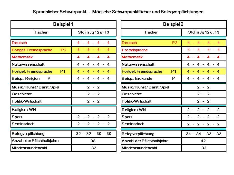 Sprachlicher Schwerpunkt - Mögliche Schwerpunktfächer und Belegverpflichtungen