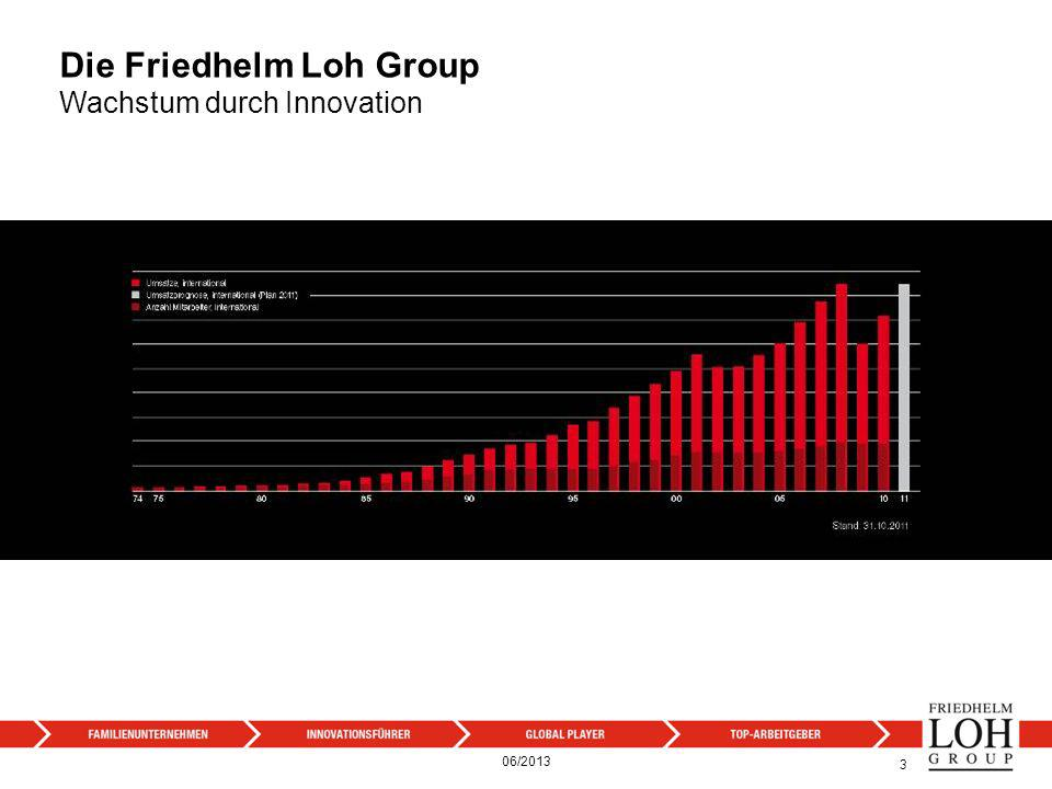 Die Friedhelm Loh Group Wachstum durch Innovation