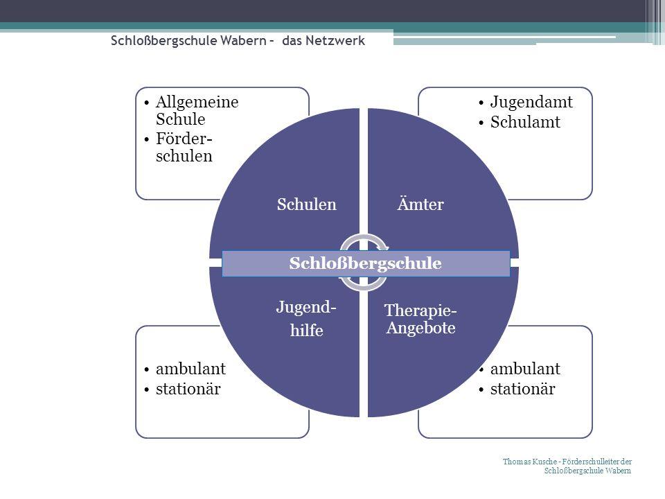 Schloßbergschule Wabern – das Netzwerk