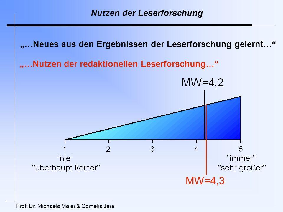 MW=4,3 Nutzen der Leserforschung
