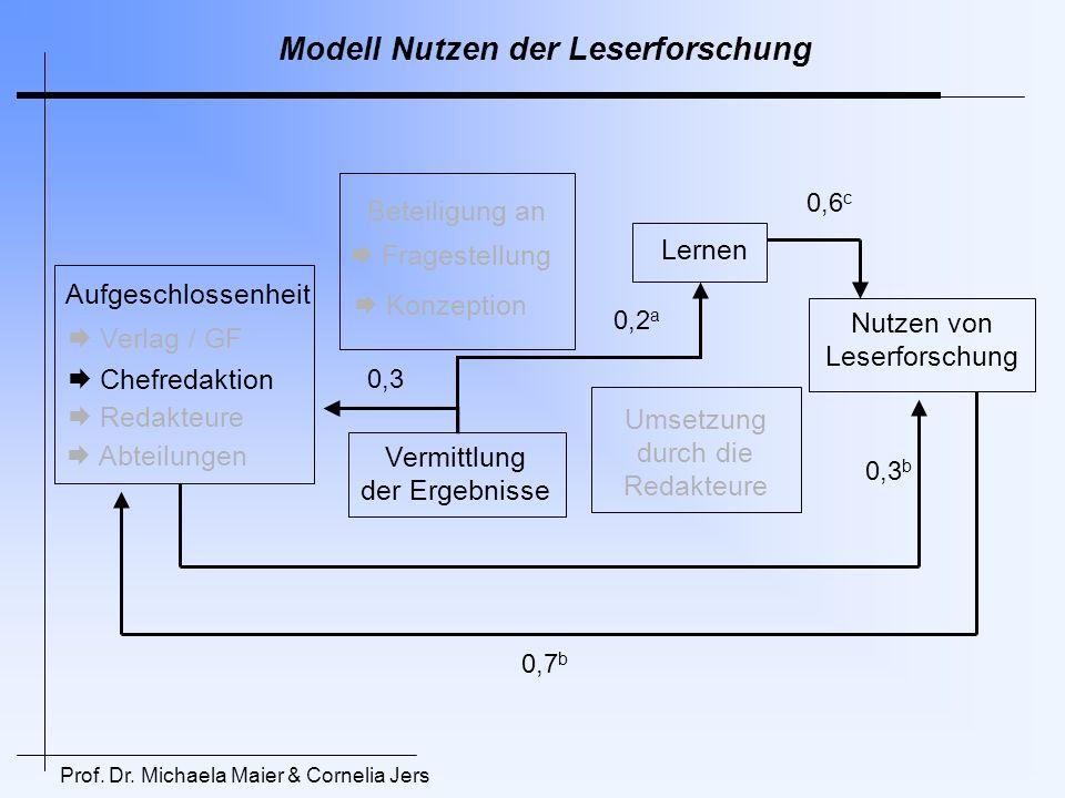 Modell Nutzen der Leserforschung