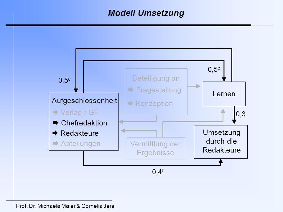 Modell Umsetzung Beteiligung an  Fragestellung Lernen