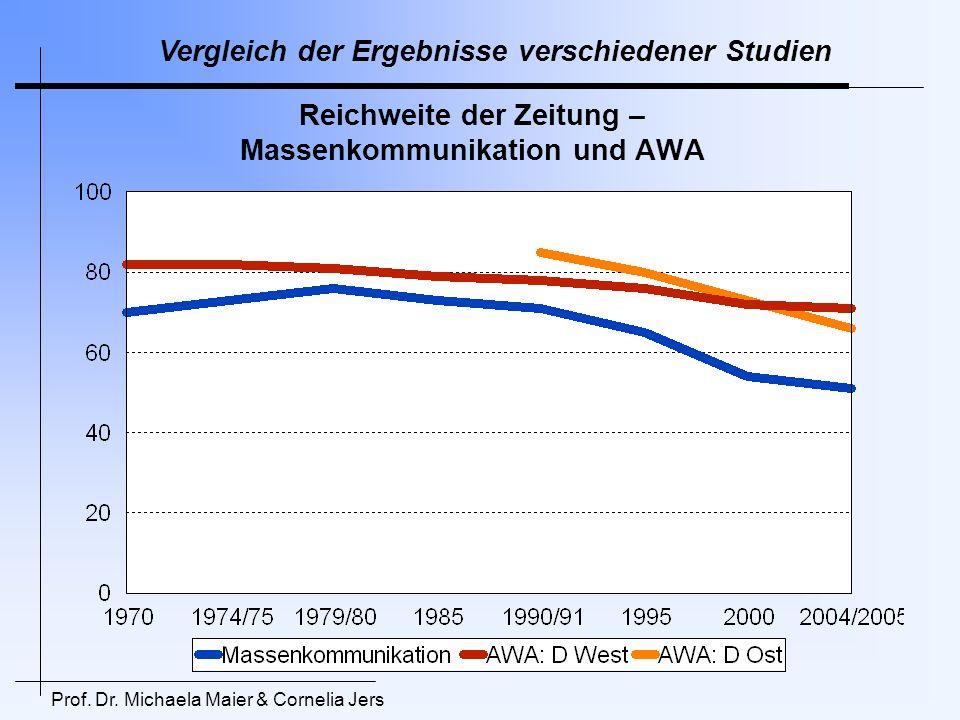Reichweite der Zeitung – Massenkommunikation und AWA