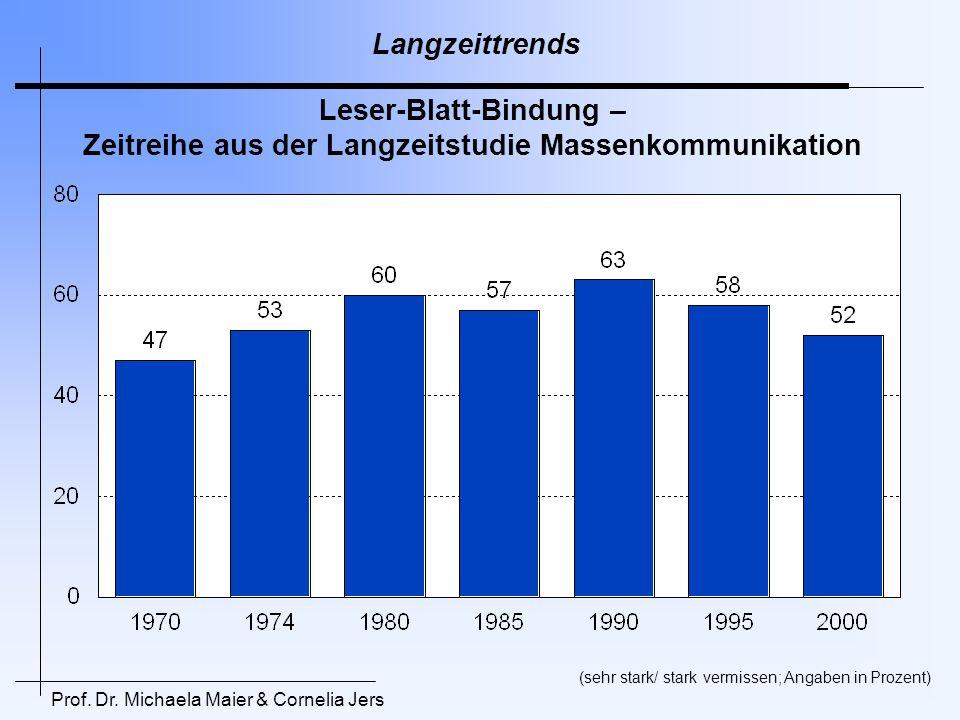Langzeittrends Leser-Blatt-Bindung – Zeitreihe aus der Langzeitstudie Massenkommunikation. (sehr stark/ stark vermissen; Angaben in Prozent)