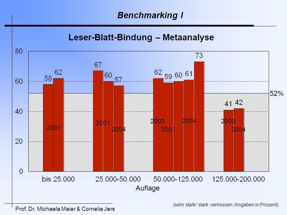 Leser-Blatt-Bindung – Metaanalyse