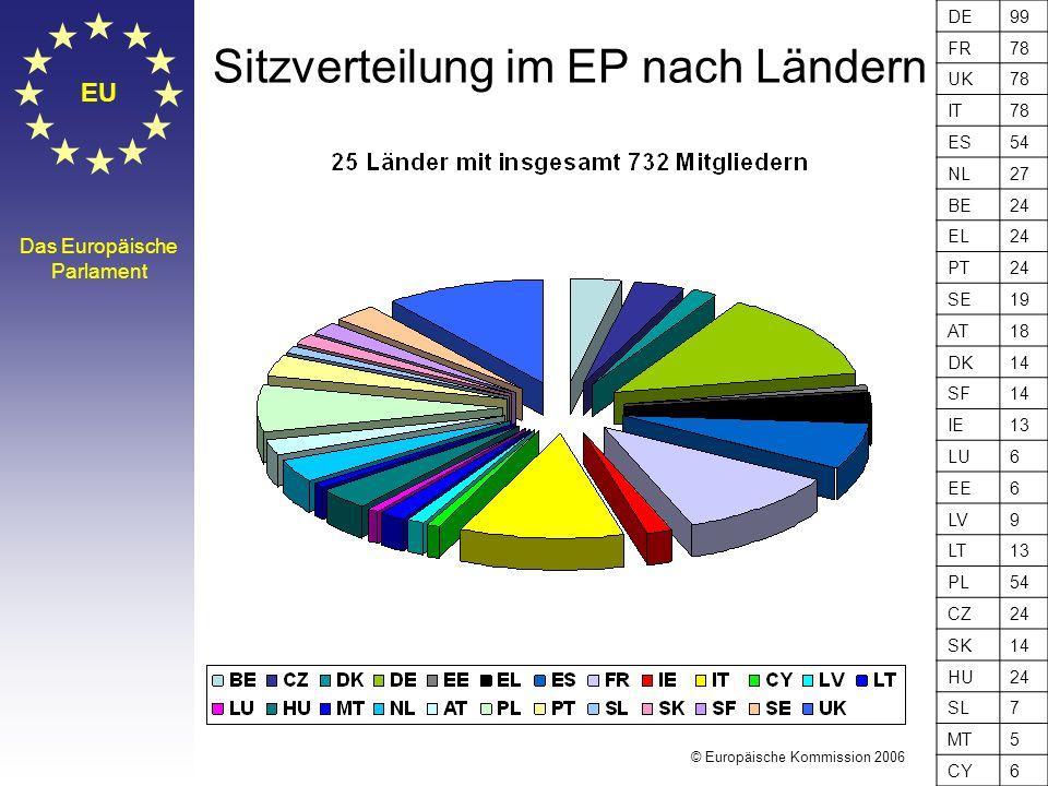 Sitzverteilung im EP nach Ländern