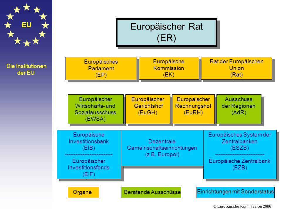 Europäischer Rat (ER) Europäisches Parlament (EP) Europäische