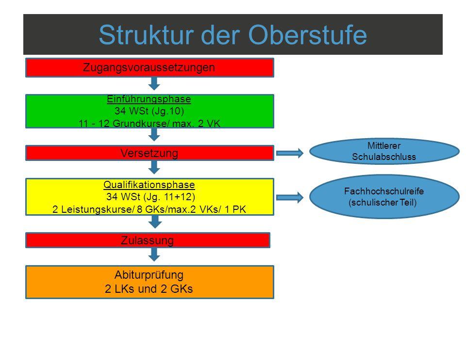 Struktur der Oberstufe