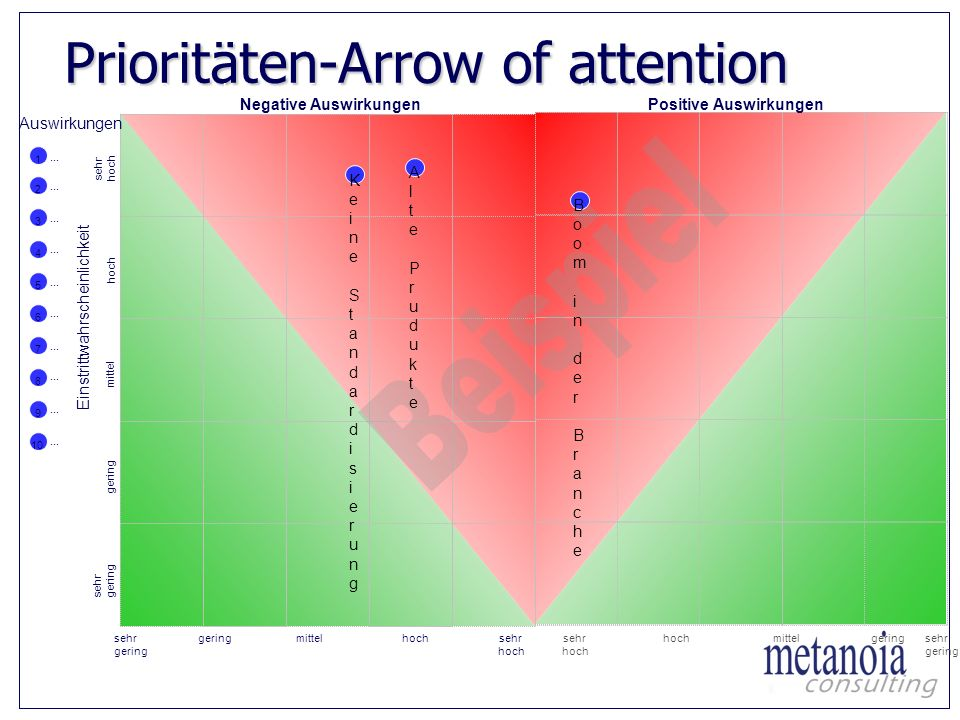 Prioritäten-Arrow of attention