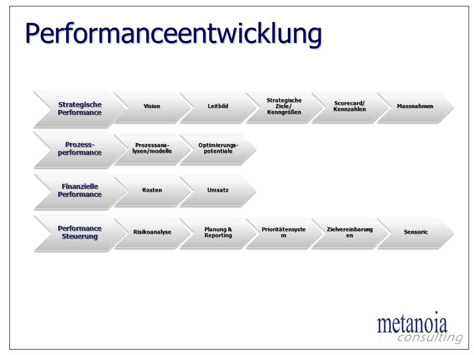Performanceentwicklung