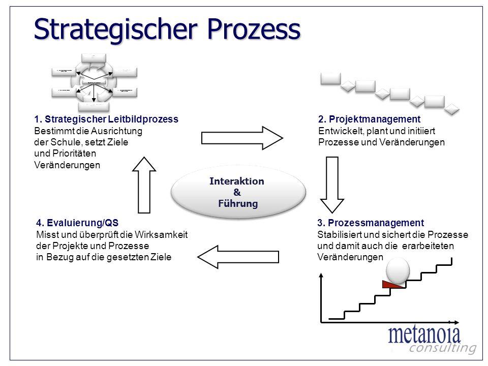 Strategischer Prozess