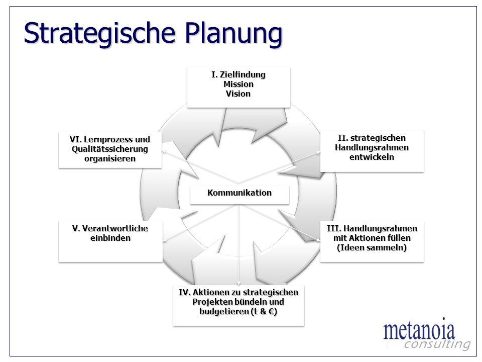 Strategische Planung II. strategischen Handlungsrahmen entwickeln