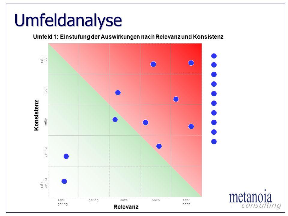Umfeldanalyse Umfeld 1: Einstufung der Auswirkungen nach Relevanz und Konsistenz. Auswirkungen. sehr.