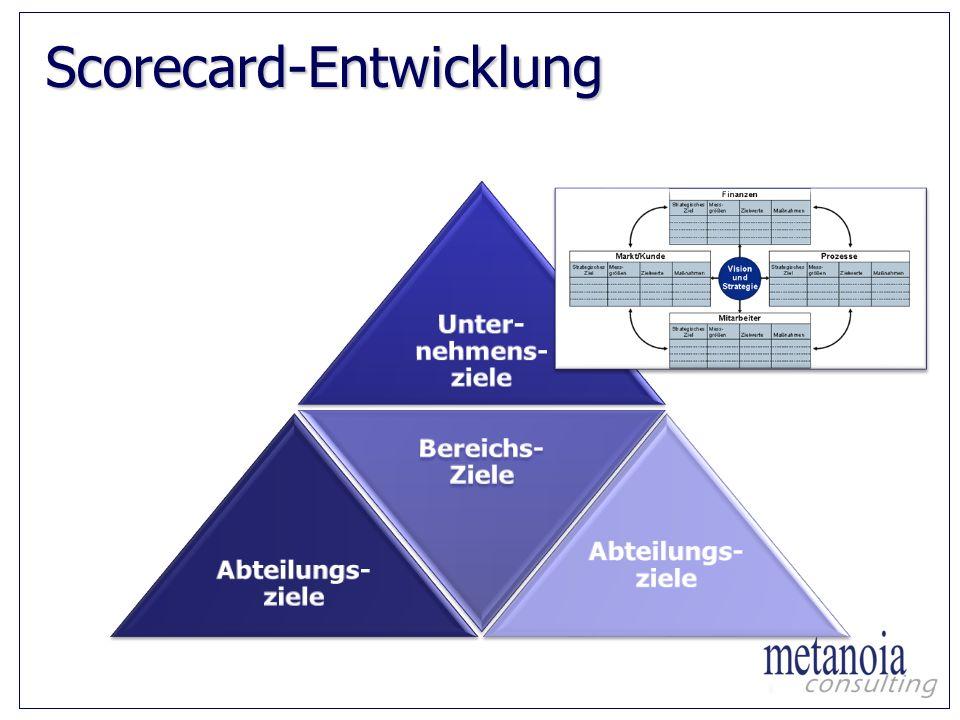 Scorecard-Entwicklung