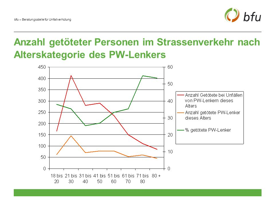Anzahl getöteter Personen im Strassenverkehr nach Alterskategorie des PW-Lenkers