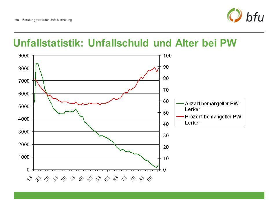 Unfallstatistik: Unfallschuld und Alter bei PW