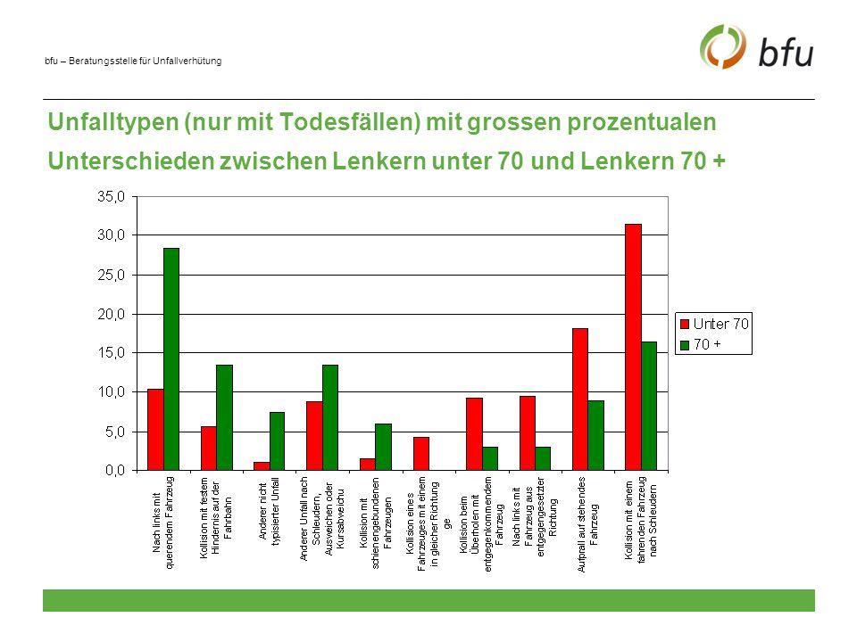 Unfalltypen (nur mit Todesfällen) mit grossen prozentualen Unterschieden zwischen Lenkern unter 70 und Lenkern 70 +