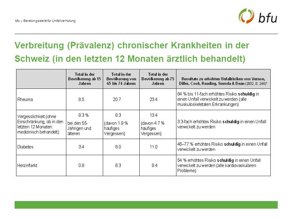 Verbreitung (Prävalenz) chronischer Krankheiten in der Schweiz (in den letzten 12 Monaten ärztlich behandelt)