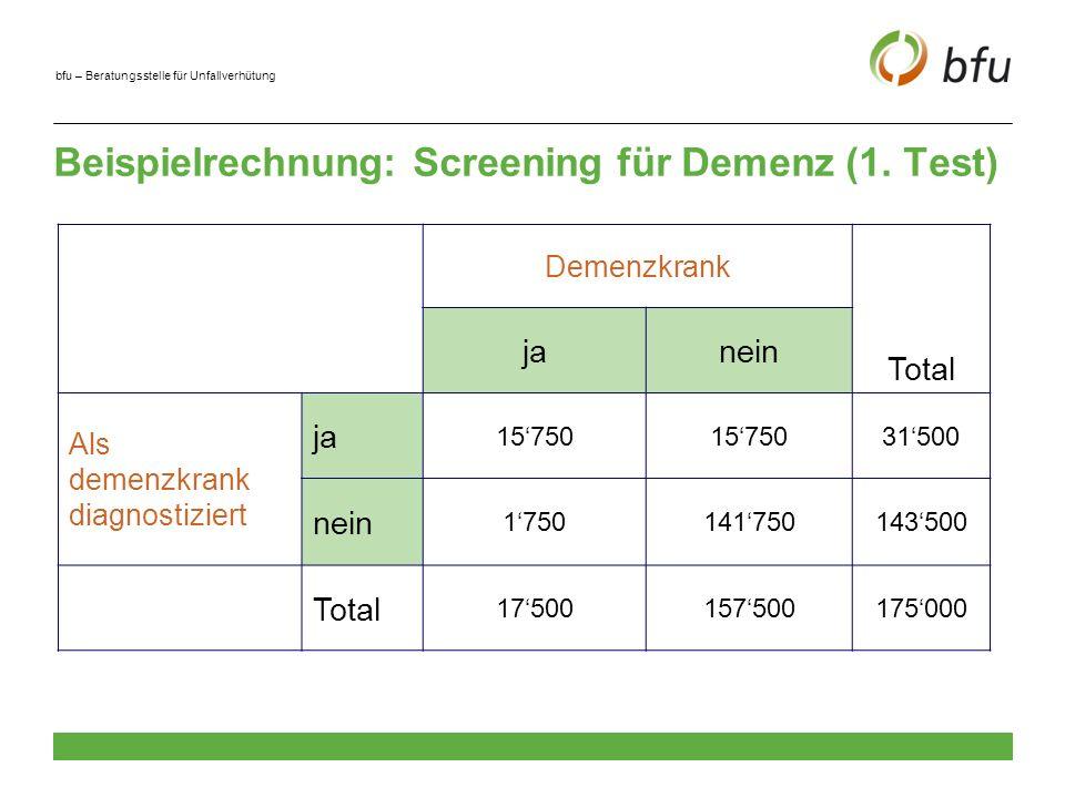 Beispielrechnung: Screening für Demenz (1. Test)