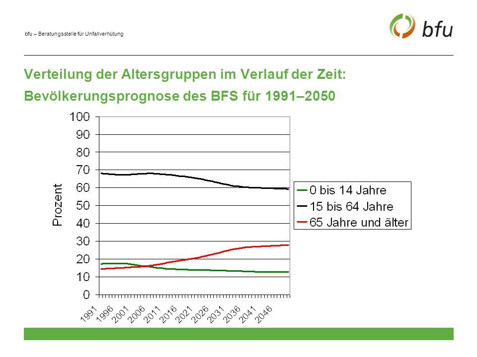Verteilung der Altersgruppen im Verlauf der Zeit: Bevölkerungsprognose des BFS für 1991–2050