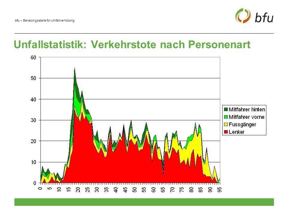 Unfallstatistik: Verkehrstote nach Personenart