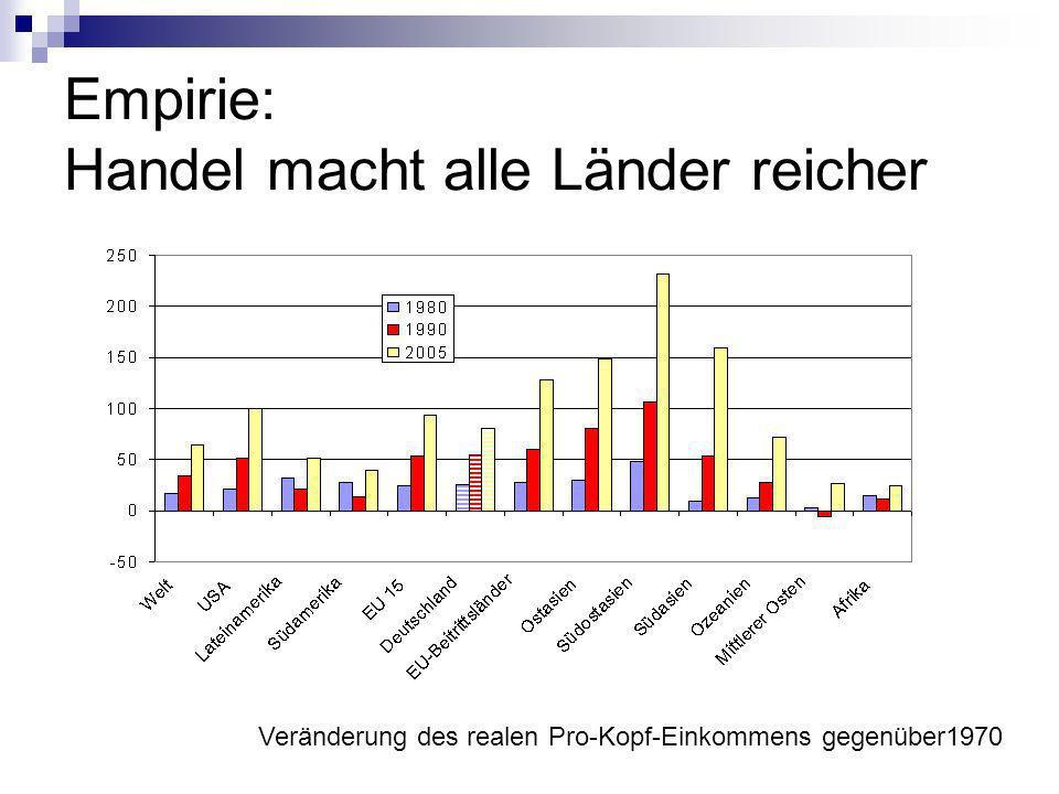 Empirie: Handel macht alle Länder reicher
