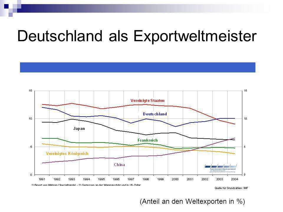 Deutschland als Exportweltmeister