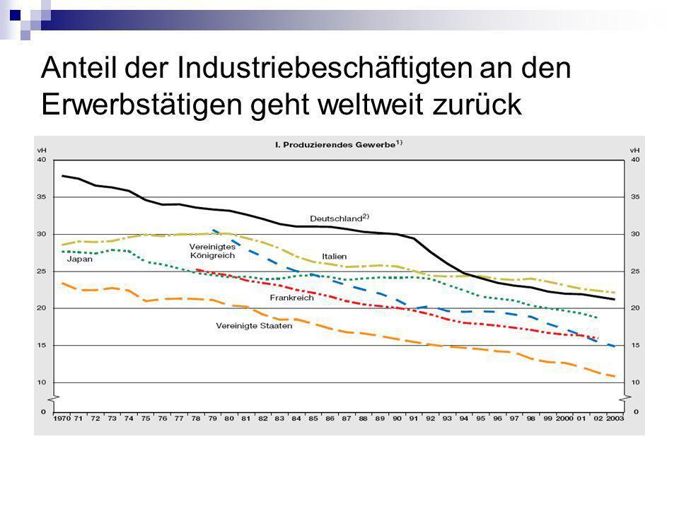 Anteil der Industriebeschäftigten an den Erwerbstätigen geht weltweit zurück