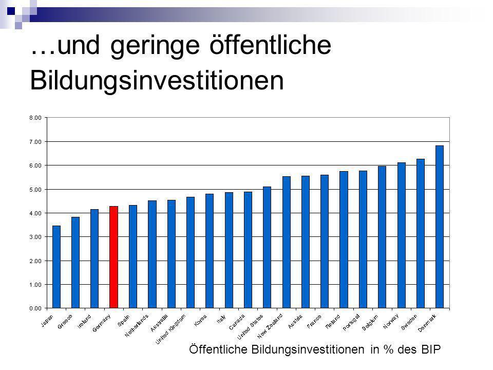 …und geringe öffentliche Bildungsinvestitionen
