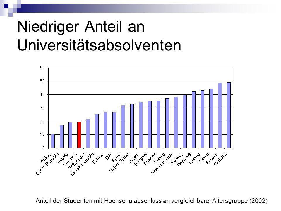 Niedriger Anteil an Universitätsabsolventen