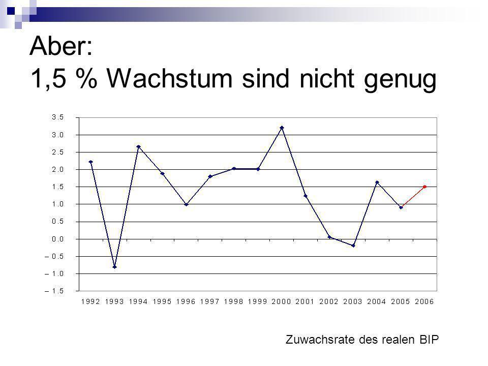 Aber: 1,5 % Wachstum sind nicht genug
