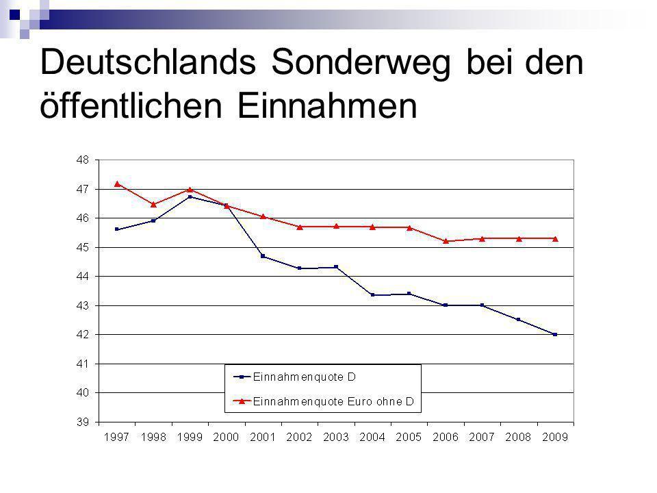 Deutschlands Sonderweg bei den öffentlichen Einnahmen