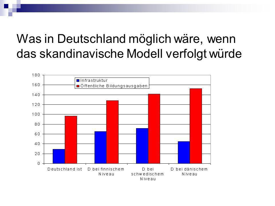 Was in Deutschland möglich wäre, wenn das skandinavische Modell verfolgt würde