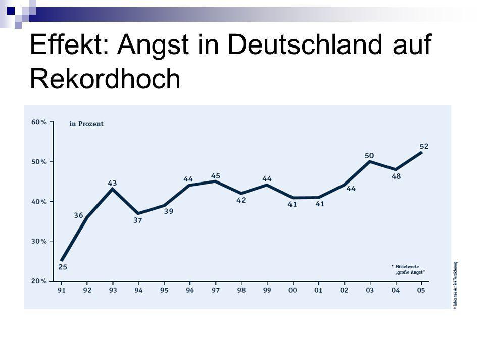 Effekt: Angst in Deutschland auf Rekordhoch