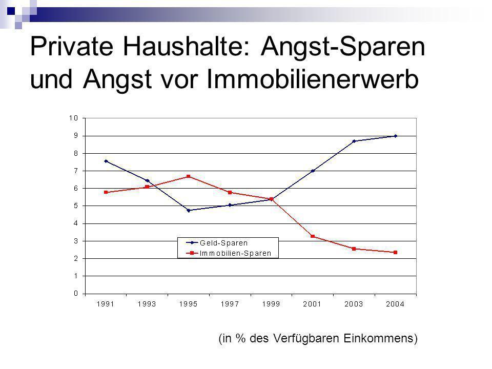 Private Haushalte: Angst-Sparen und Angst vor Immobilienerwerb