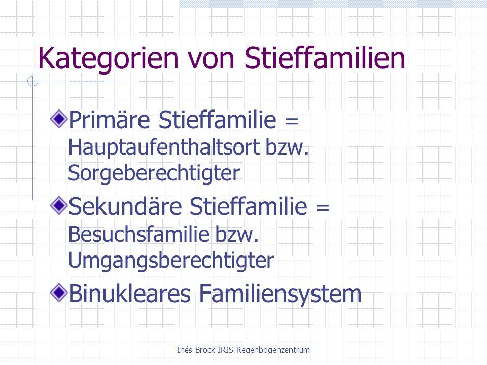 Kategorien von Stieffamilien