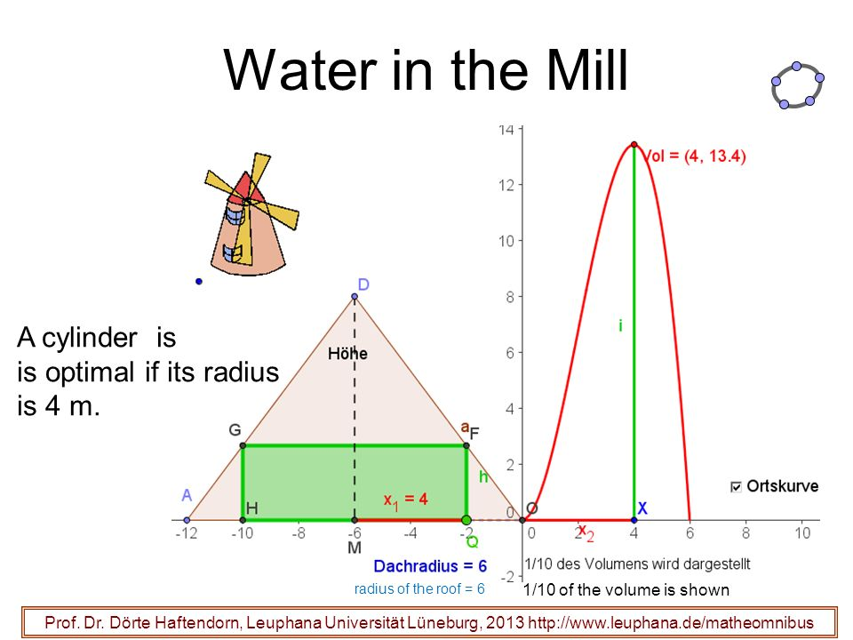 Water in the Mill A cylinder is is optimal if its radius is 4 m.