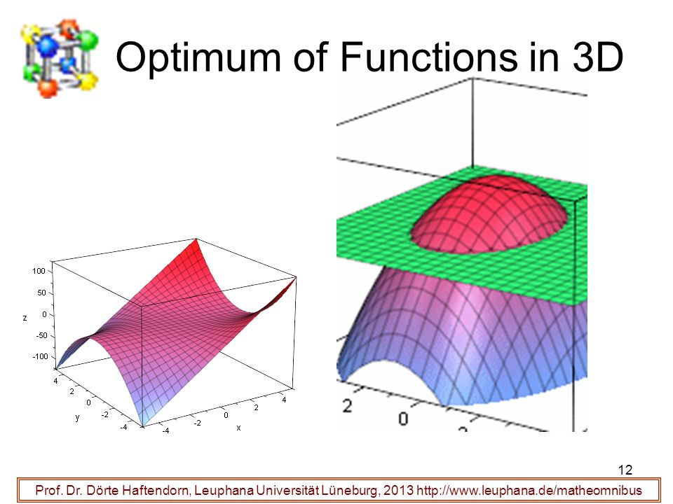 Optimum of Functions in 3D